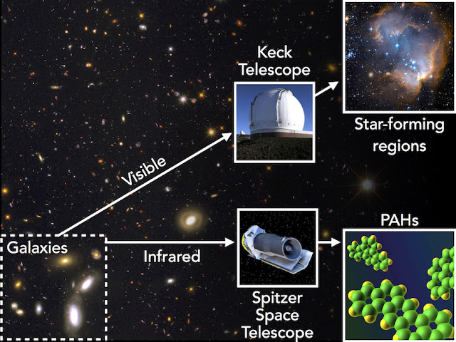 Tracing aromatic molecules in the early Universe