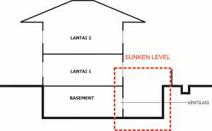 basement sunken level