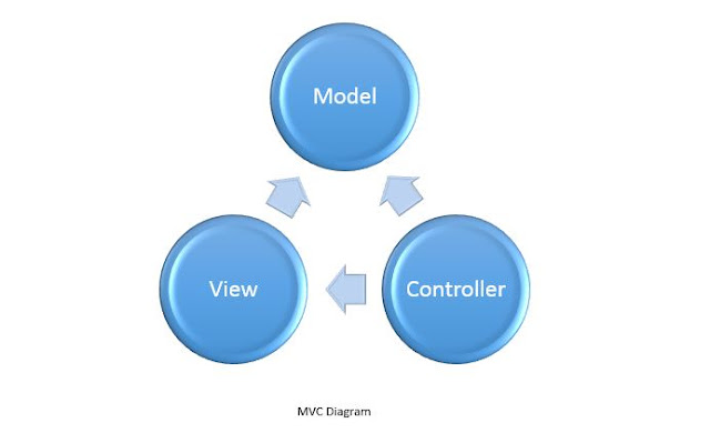 MVC Architectural Diagram