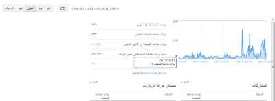 احصائيات عامة لمدونة التقنية العربية