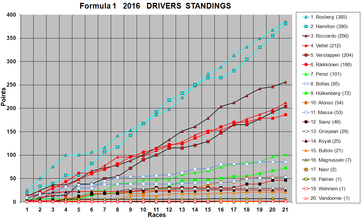 16F1DriversStandings.jpg