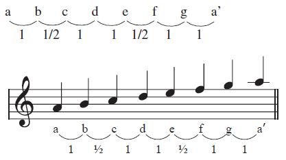tangga-nada-minor-asli