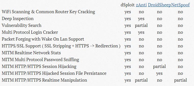 Un informático en el lado del mal: dSploit: Pentesting & Hacking