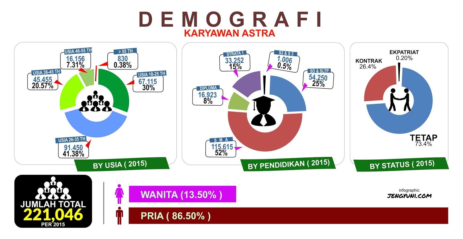 Demografi Karyawan Astra