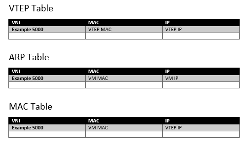 Entries in VTEP Table, MAC Table and ARP Table - NSX-T
