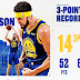 Watch Klay Thompson 14 Three-Points Record (Video)