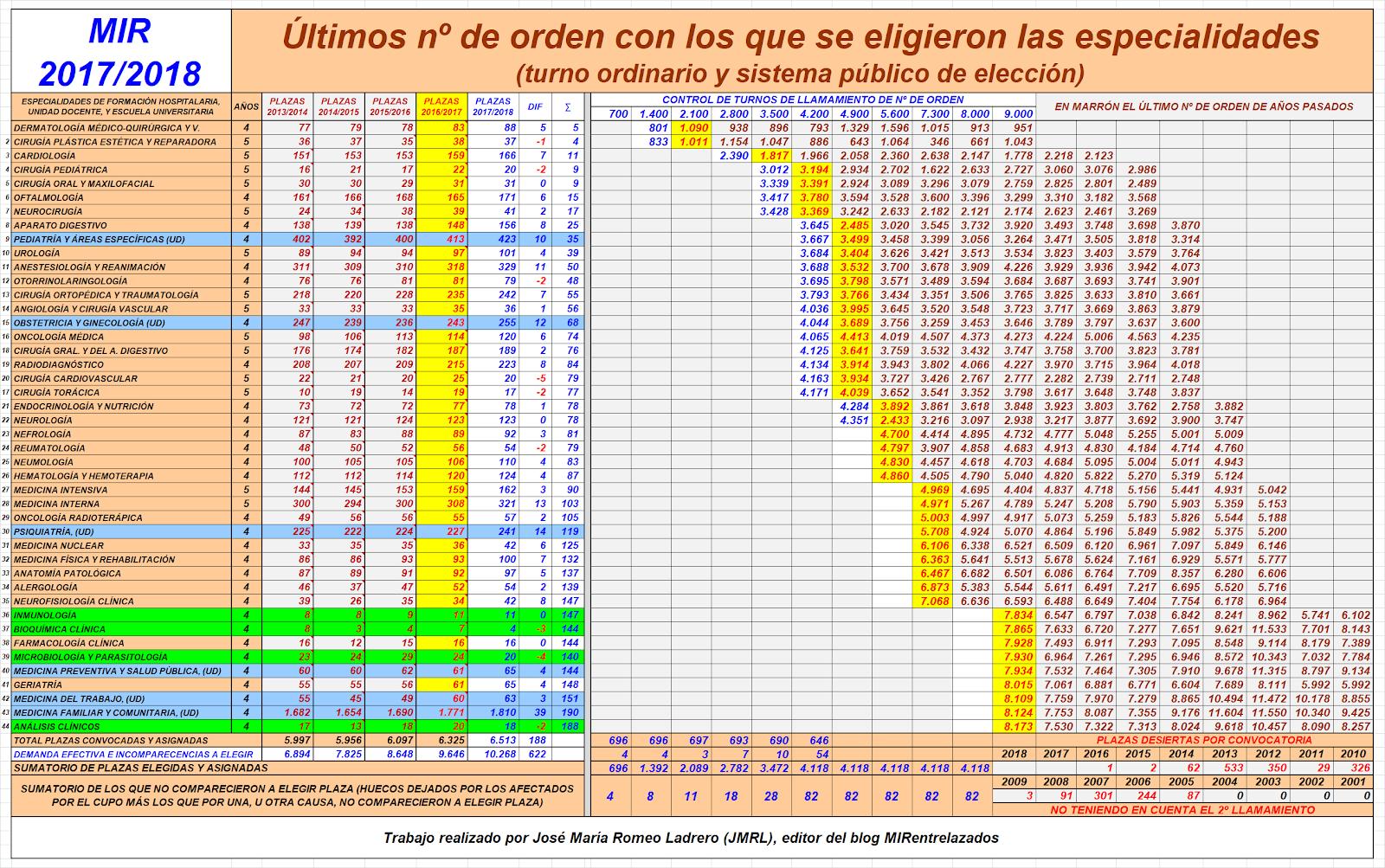 Moderno La Parte Superior Reanuda Ejemplos 2013 Cresta - Ejemplo De ...