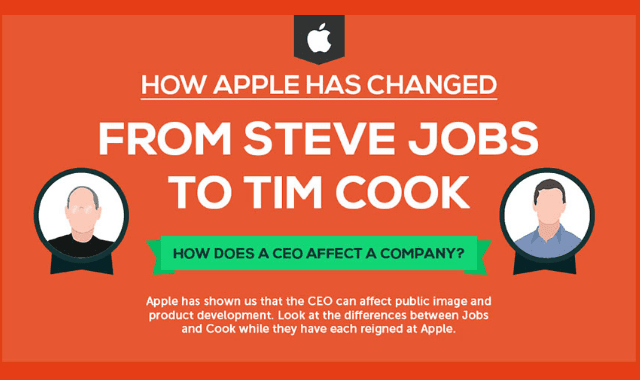 How Apple Has Changed From Steve Jobs To Tim Cook