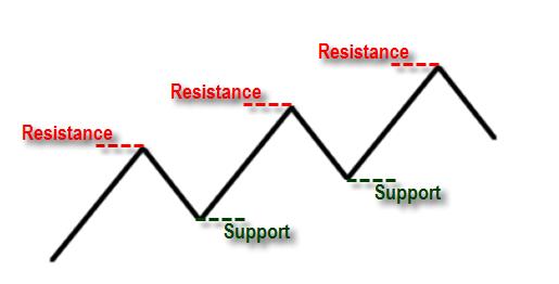 Apa Itu Support dan Resistance dalam Analisis Forex