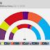 ISLAS BALEARES · Elecciones autonómicas · Encuesta de IBES para Última Hora · Octubre 2018