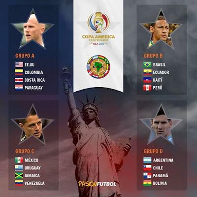 Grupos Copa América Centenario 2016