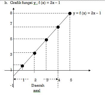 Materi Dan Contoh Soal Kalkulus Fungsi Komposisi Dan Dan Fungsi Invers Coding Ismynr Cara Dan Contoh Pemrograman