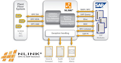 NLINK OPC to SAP Solution