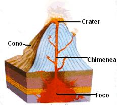 Dibujo del volcán y sus partes a colores para niños