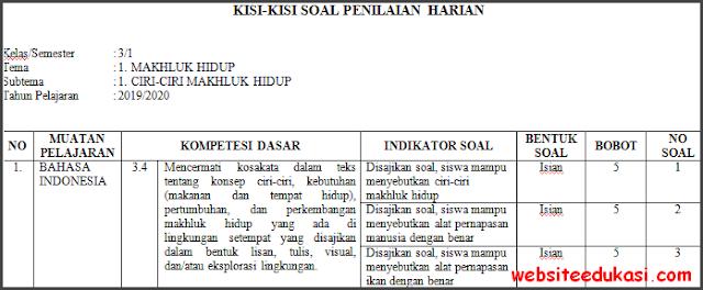 Kisi-kisi PH / UH Kelas 3 Tema 1 Kurikulum 2013 Terbaru