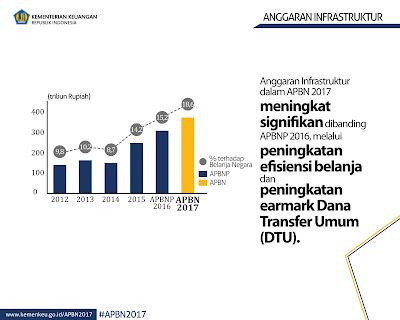 APBN Infrastruktur 2012-2017