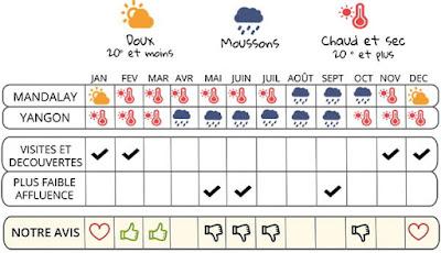 Climat et météo Birmanie