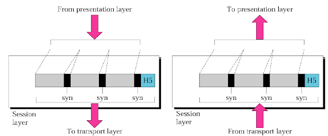 Osi model computer education and shopping presentation layer this is the sixth layer of the osi modelis layer is deals with syntax and semantics of the data exchanged between two devices ccuart Image collections