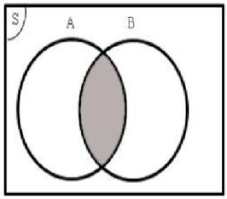 Materi Matematika SMP