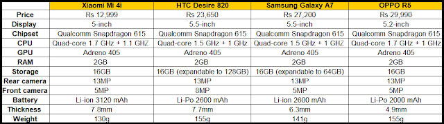 sedikit tentang Xiaomi Mi4i