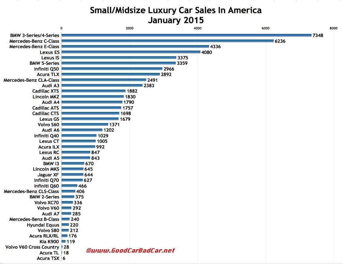 USA luxury car sales chart January 2015