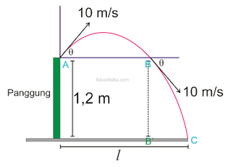 contoh soal gerak parabola dan pembahasanya