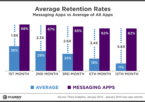 圖說:Flurry最新報告指出,通訊軟體的留存率比其他類型應用的平均水準還高。圖片來源:Flurry。