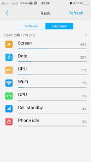 Pernah satu kali, sebelum tidur baterai Vivo V3 masih tersisa sekitar 20% dengan screen-on time yang sudah dicapai hampir empat jam. Kejadian aneh terjadi saat saya tinggal tidur, hingga terbangun untuk sahur. Pada saat bangun, screen-on time naik drastis menjadi sepuluh jam dan baterai tersisa 1% saja. Saya yakin waktu itu smartphone saya ini layarnya sudah padam saat ditinggal tidur. Entah apa yang terjadi, anggap saja anomali ya, he.. he..