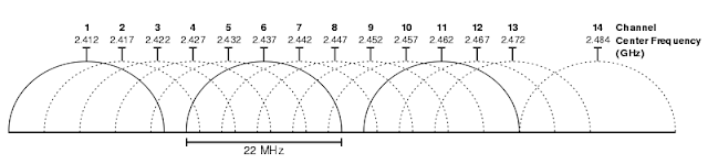 Illustration showcasing the 2.4GHz frequency Bands. Image by Internet.