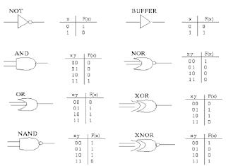 ماهي اساسيات الكمبيوتر - computer architecture (اساسيات معمارية الحاسوب)