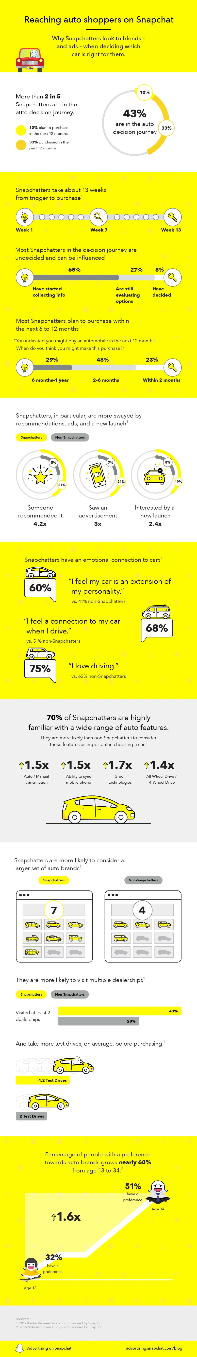 Reaching auto shoppers on #Snapchat [infographic]