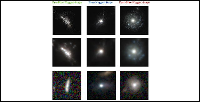 "A 'deep learning' algorithm trained on images from cosmological simulations is surprisingly successful at classifying real galaxies in Hubble images. Top row: High-resolution images from a computer simulation of a young galaxy going through three phases of evolution (before, during, and after the ""blue nugget"" phase). Middle row: The same images from the computer simulation of a young galaxy in three phases of evolution as it would appear if observed by the Hubble Space Telescope. Bottom row: Hubble Space Telescope images of distant young galaxies classified by a deep learning algorithm trained to recognize the three phases of galaxy evolution. The width of each image is approximately 100,000 light years. [Image credits for top two rows: Greg Snyder, Space Telescope Science Institute, and Marc Huertas-Company, Paris Observatory. For bottom row: The HST images are from the Cosmic Assembly Near-infrared Deep Extragalactic Legacy Survey (CANDELS)"