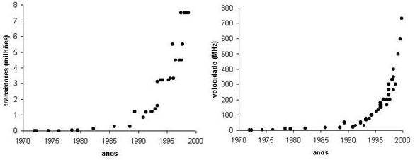 Gráficos demonstrativos da evolução dos processadores quanto à velocidade e número de transistores.