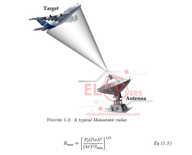 Monostatic Radar