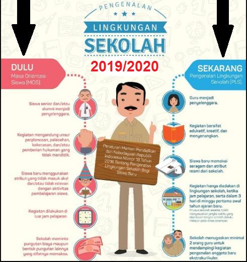 gambar juknis MPLS 2019/2020 SMP SMA SMK