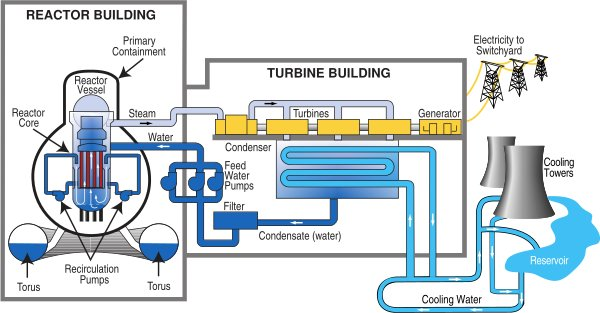 Water Cooled Condenser, Advantages, Wastewater System and Recirculated Water System