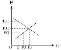 Soal Ekonomi : Permintaan, Penawaran, Harga Keseimbangan Versi 1