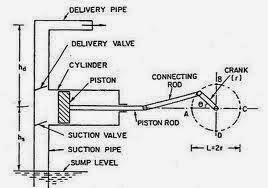 Green Mechanic: Classification of Reciprocating Pump