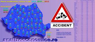 Topul județelor după accidentele rutiere