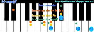 imagenes acordes de piano mmaj7
