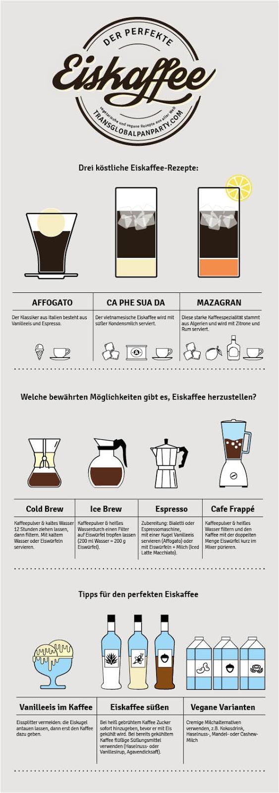 Der perfekte Eiskaffee Infografik