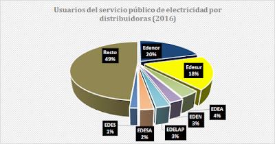 Los dueños y beneficiarios del tarifazo eléctrico: caputo, mindlin y pagano