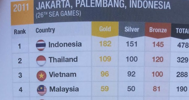 Selain Bendera, Nama Indonesia dan Thailand Juga Tertukar di SEA Games 2017