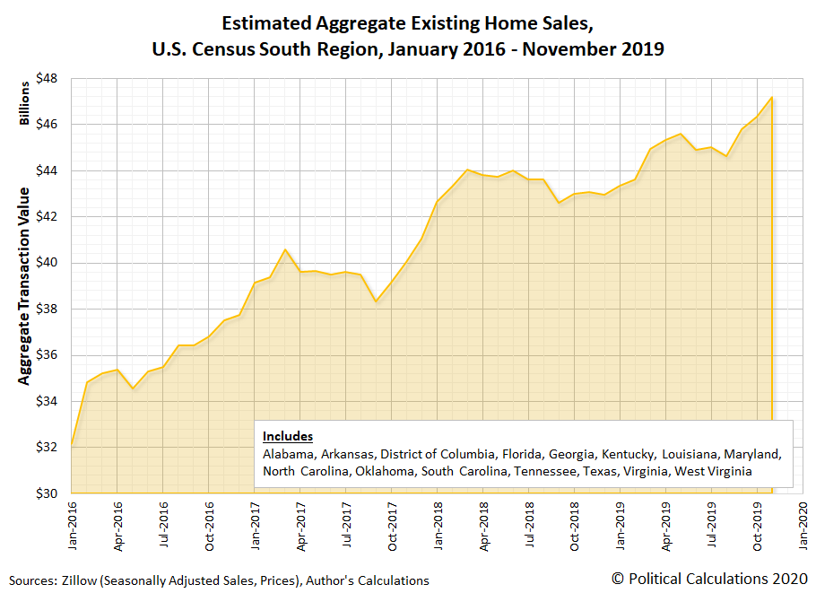 Estimated Aggregate Existing Home Sales, U.S. Census South Region, January 2016 - November 2019