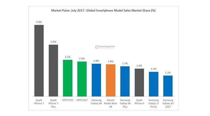 10 Smartphone Terlaris di Dunia pada 2017