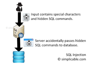 Pictorial representation of how SQL injection attack is performed