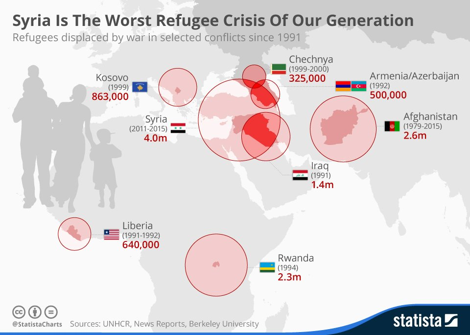 Syria is the worst refugee crisis of our generation