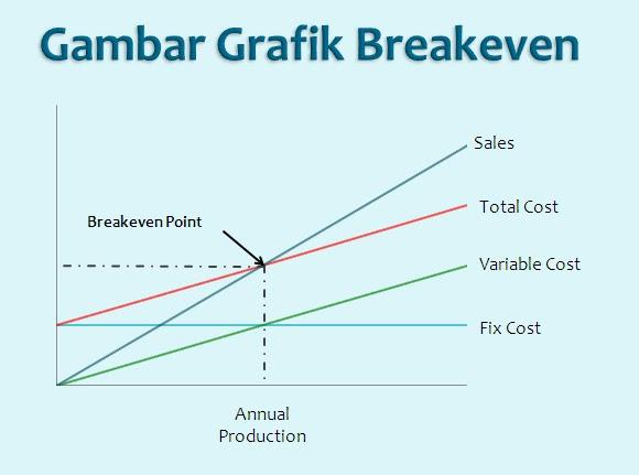 Analysis Break Even Point ~ Atmadilaga Zone