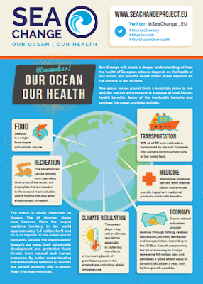 http://www.seachangeproject.eu/images/SEACHANGE/Media_Centre/SeaChange_OceanLiteracyPoster.pdf