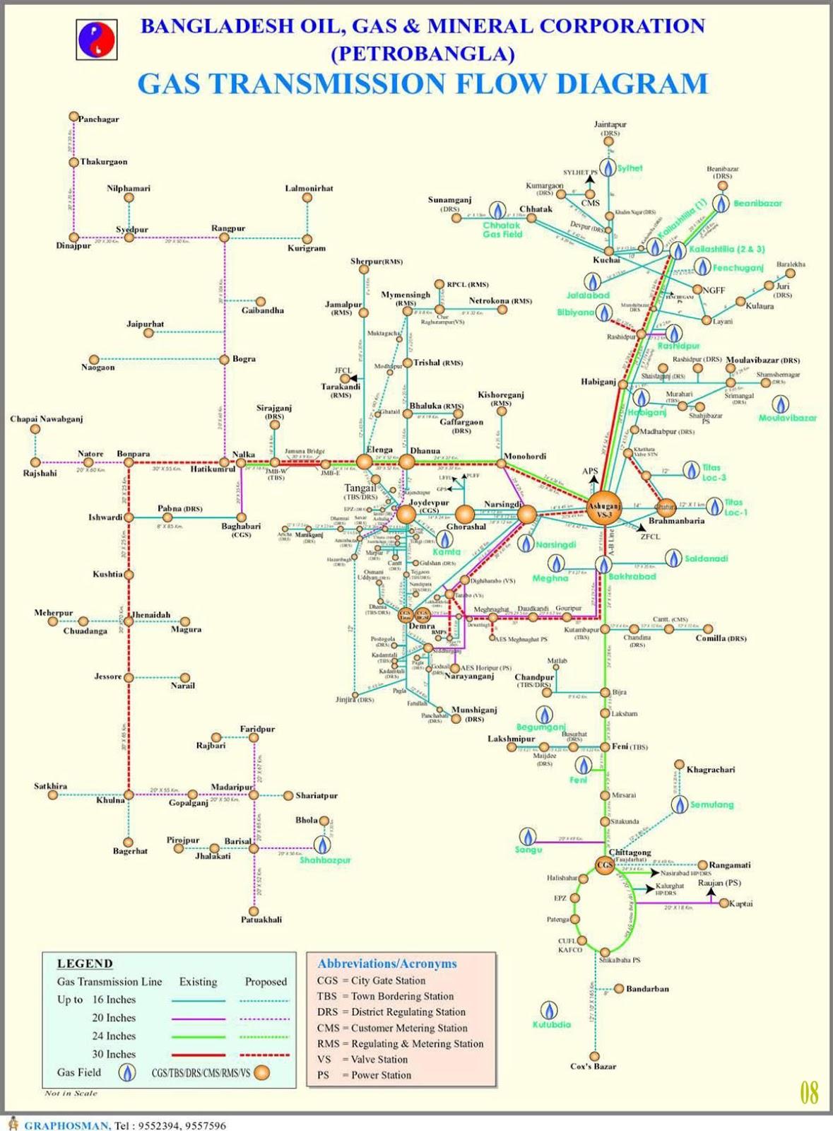 Gas Transmission Flow Diagram Bangladesh
